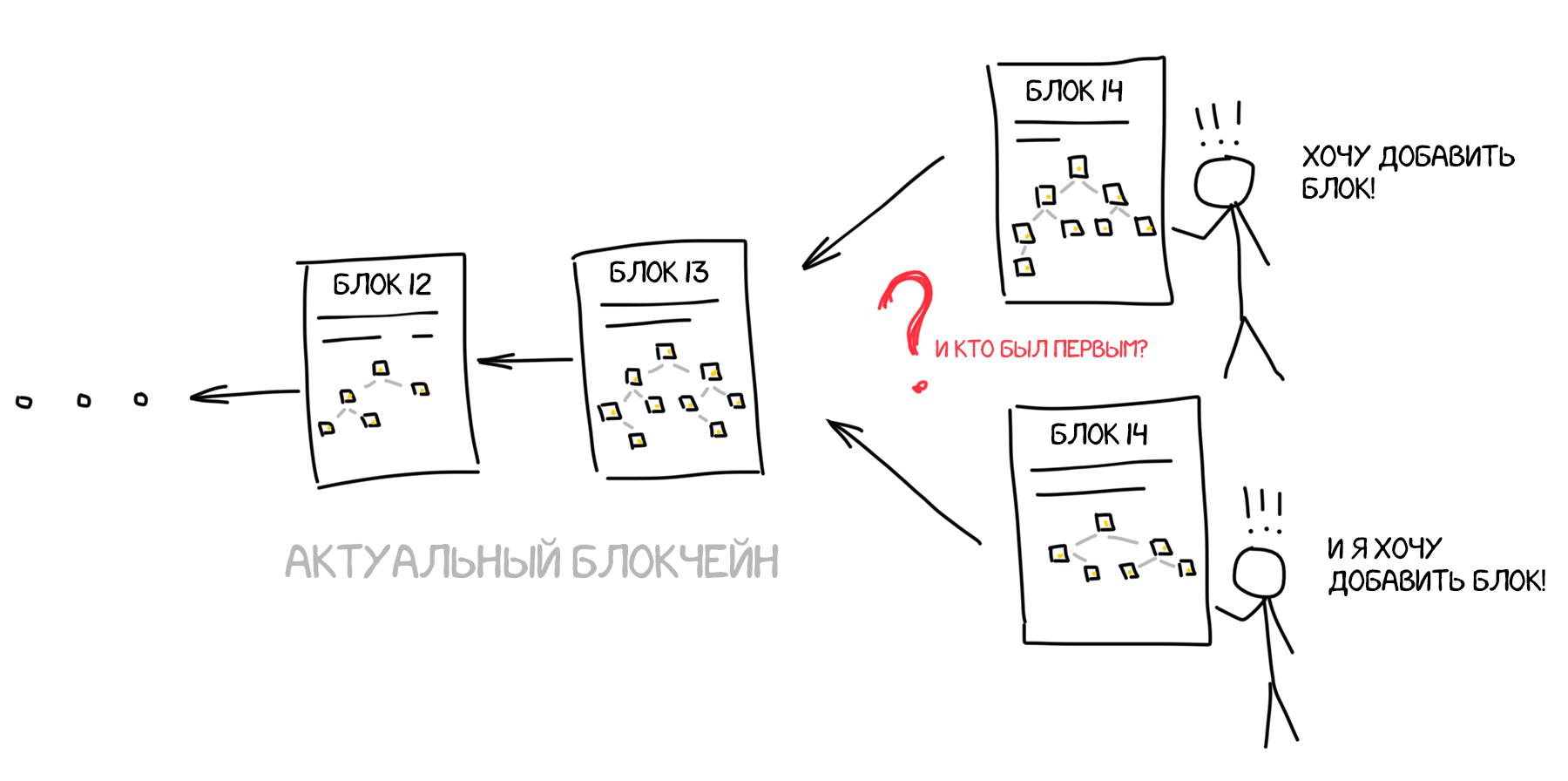 Блокчейн изнутри: как устроен
