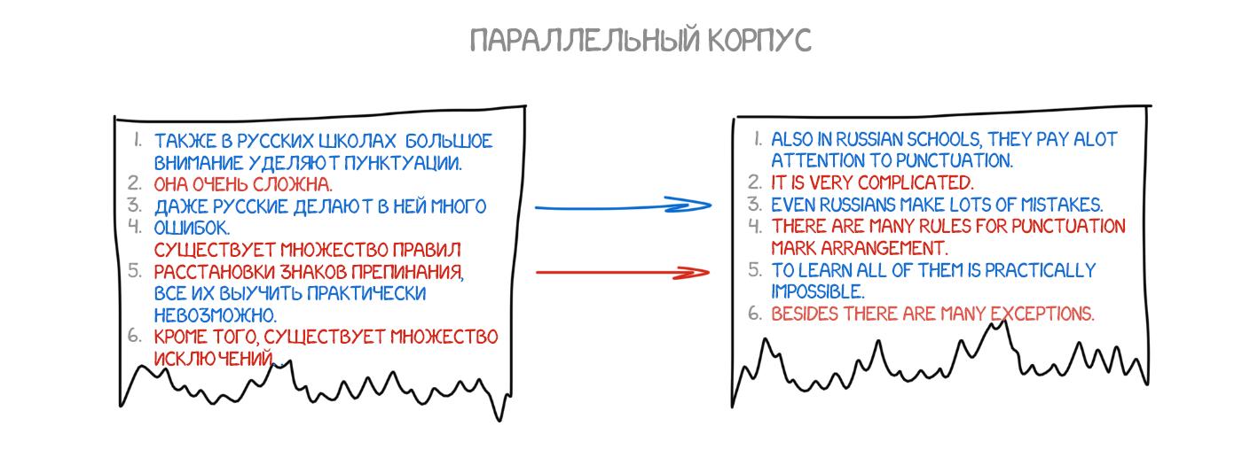 перев.од