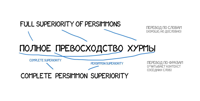 Статья на английском языке 5000 знаков с переводом