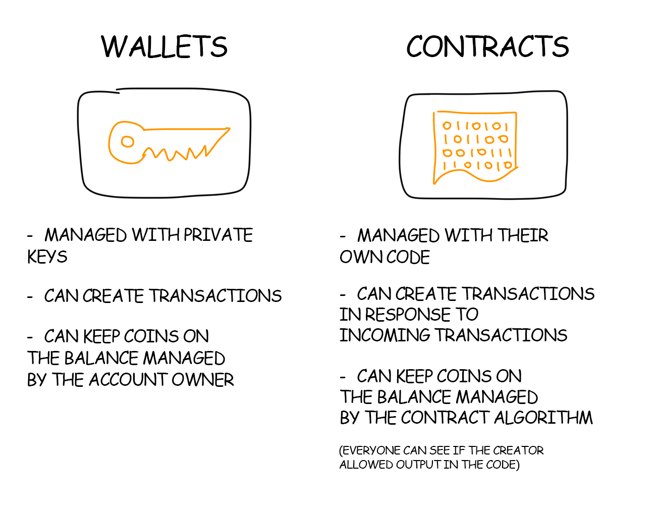 How Ethereum And Smart Contracts Work Distributed Turing Machine