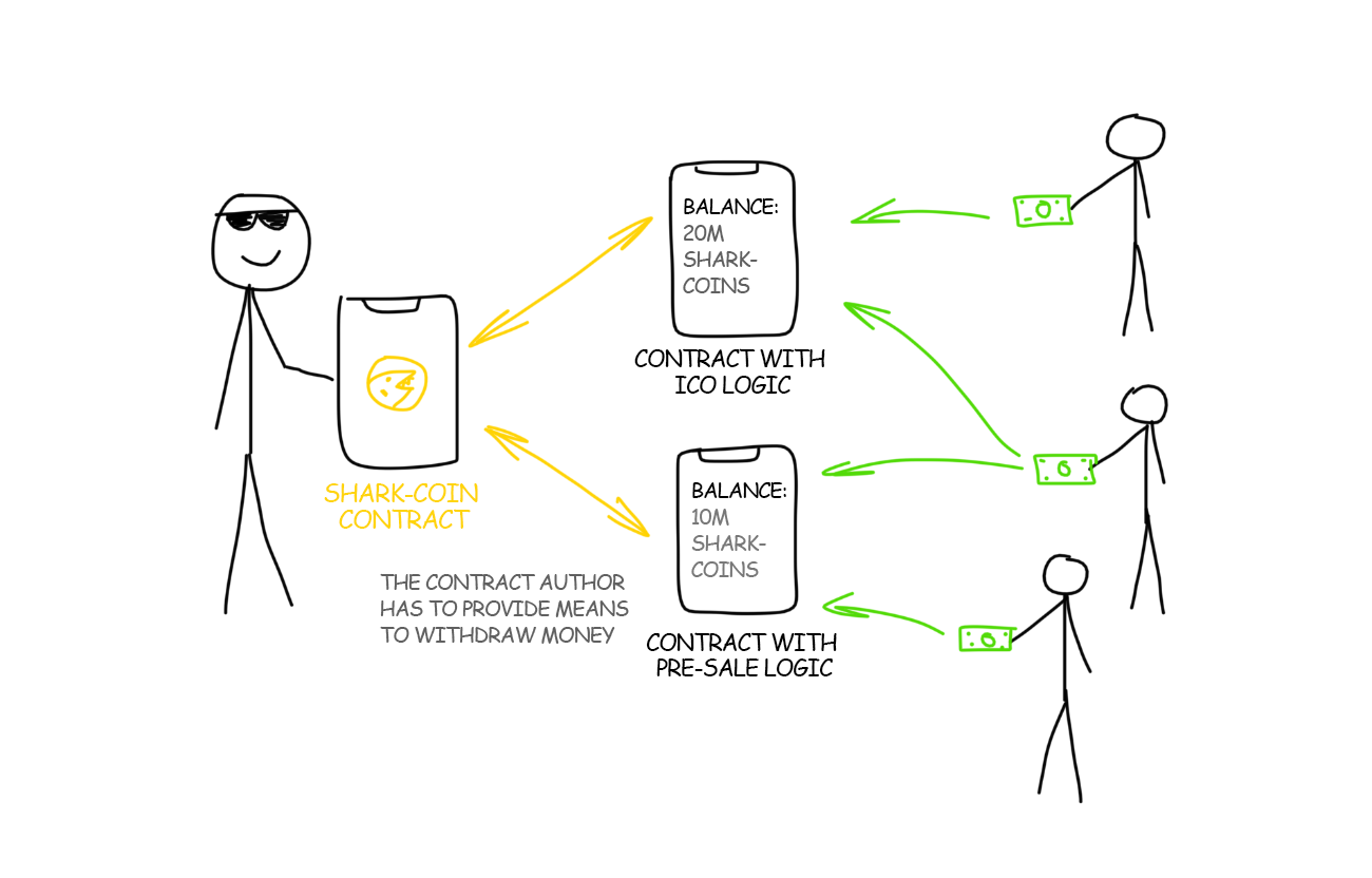How Ethereum and Smart Contracts Work :: Distributed Turing