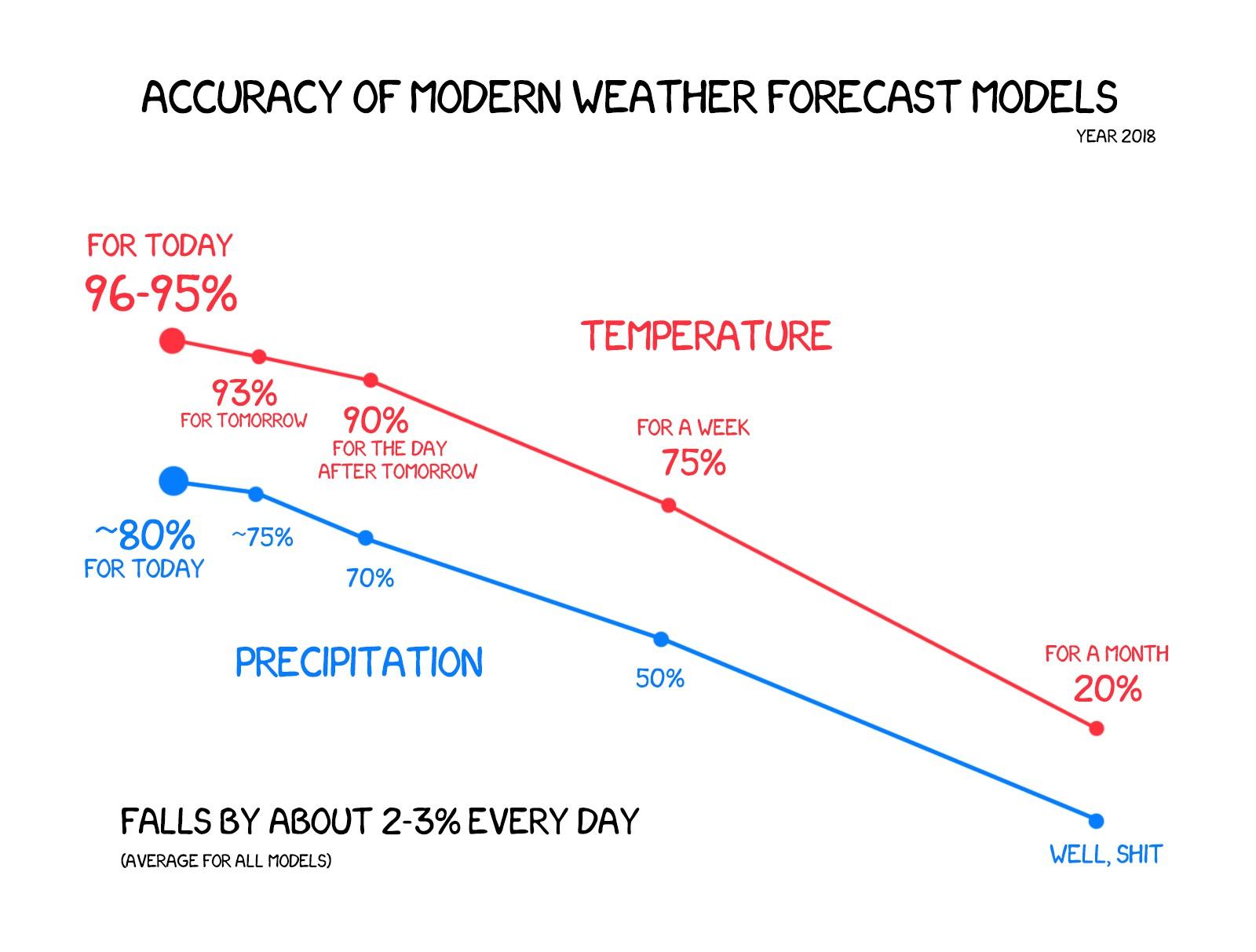 How Machines Predict The Weather For Us :: vas3k com