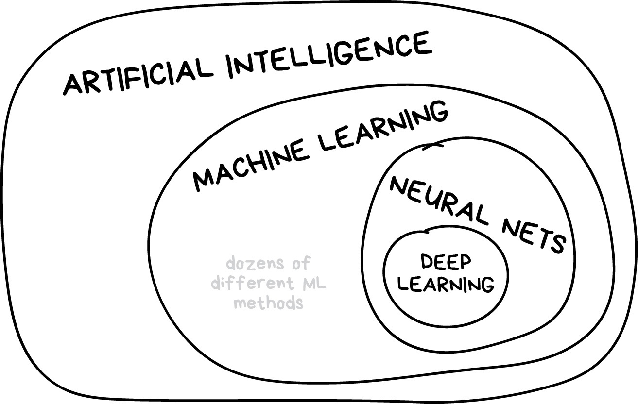 Machine Learning for Everyone :: In simple words  With real-world