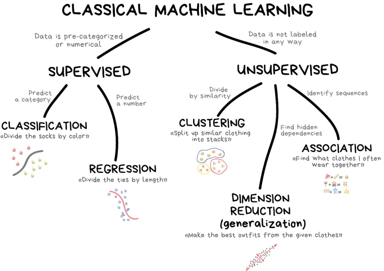 Machine Learning for Everyone :: In simple words  With real
