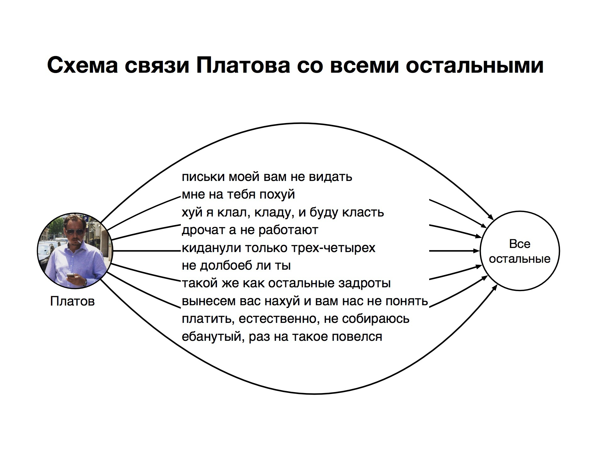 Кто-нибудь понял хоть что-то из хайпа про Платова?
