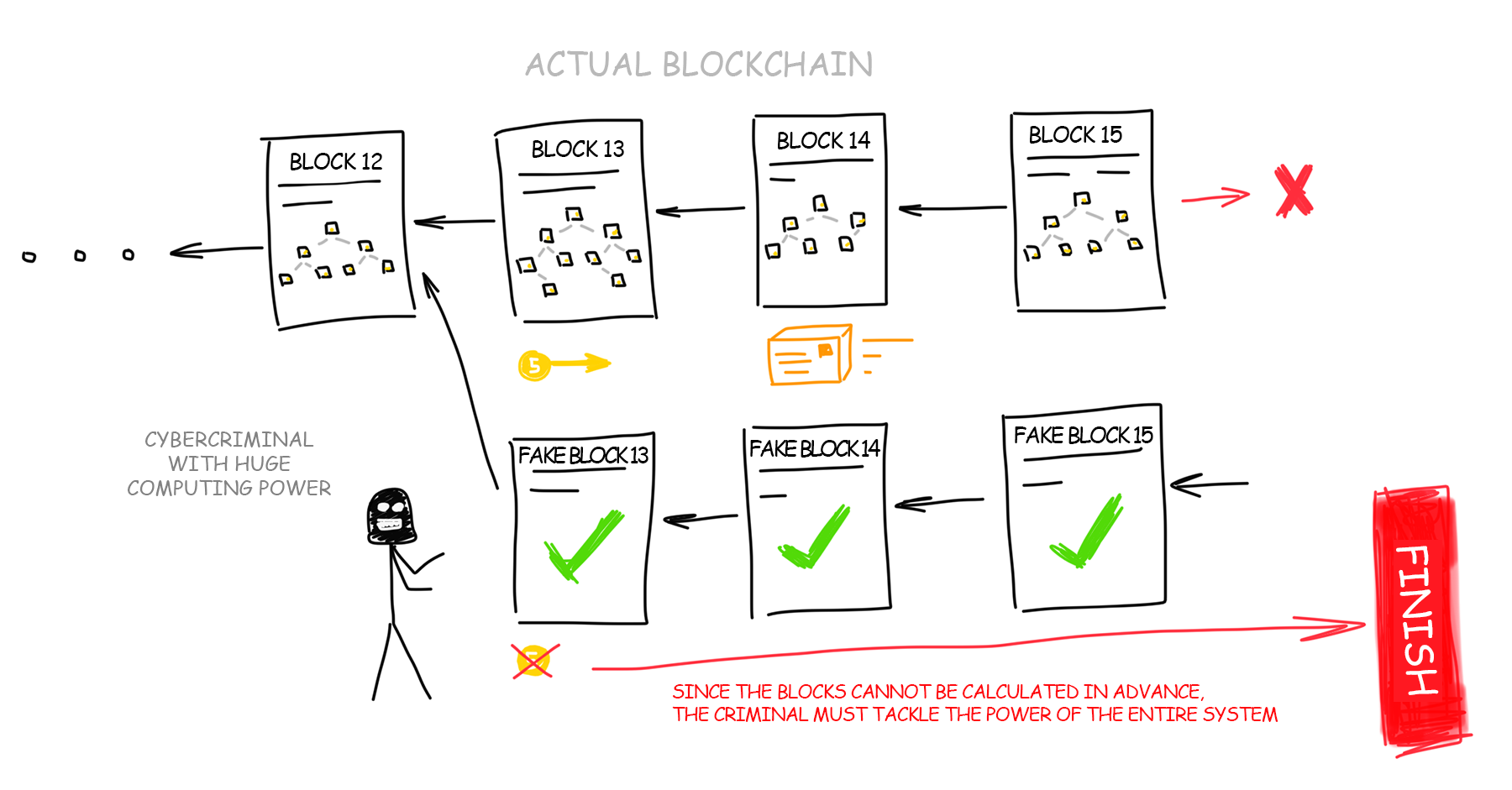 Blockchain Inside Out: How Bitcoin Works :: Once and for all